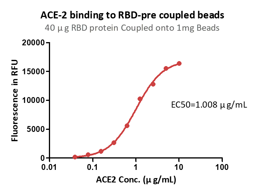 Fig4_The_binding_curve_between_RBD_pre-coupling_magnetic_beads_and_ACE2_protein.png