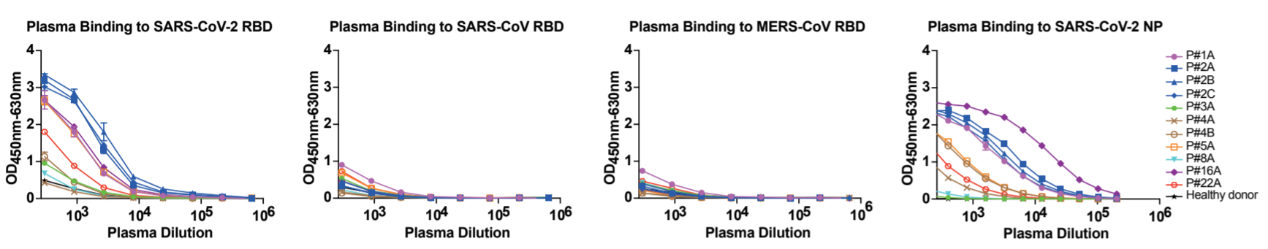 Fig1_Analyses_of_plasma_responses specific_to_SARS-CoV-2.png
