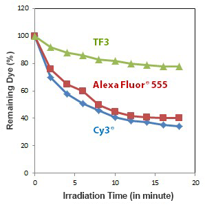 Photostability comparison of Tide Fluor[TM] 3 vs Alexa Fluor[R] 555 and Cy[R]3.png