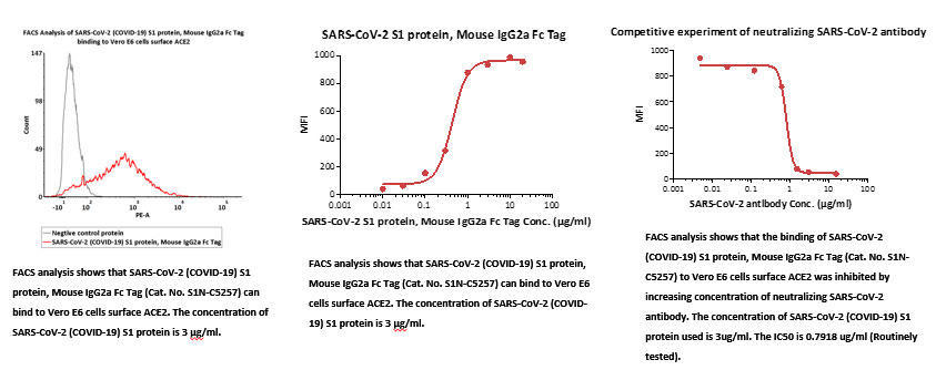 FACS_data_to_show_the_S1_and_RBD_proteins_binding_to_ACE2_on_VERO_E6_cells_4.jpg