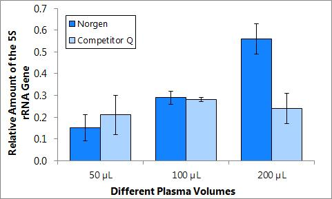 plasmaserum_cellfree_circulating_dna_purification_micro_kit-55500-figure1.jpg