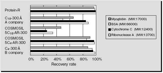 recoveryrate