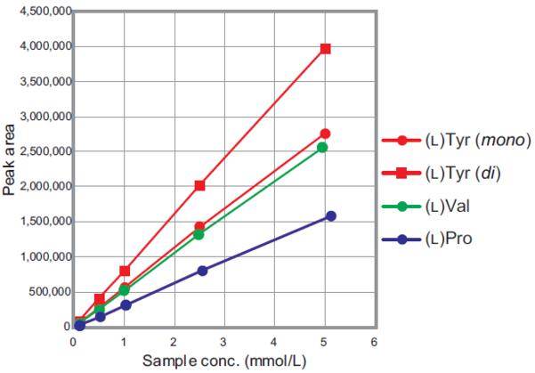 calibration curve for various L-amino acids