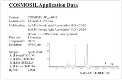 chromatogram of various L-amino acids