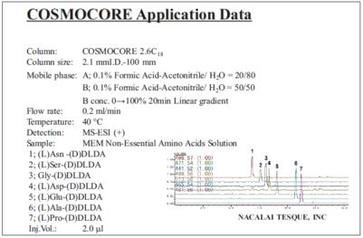 chromatogram of MEM non-essential amino acids